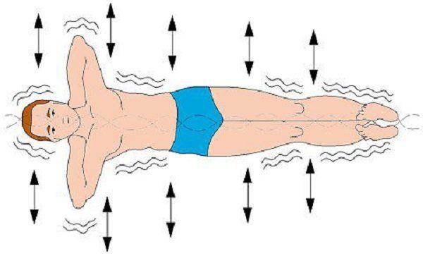 Упражнение для позвоночника «Золотая рыбка»